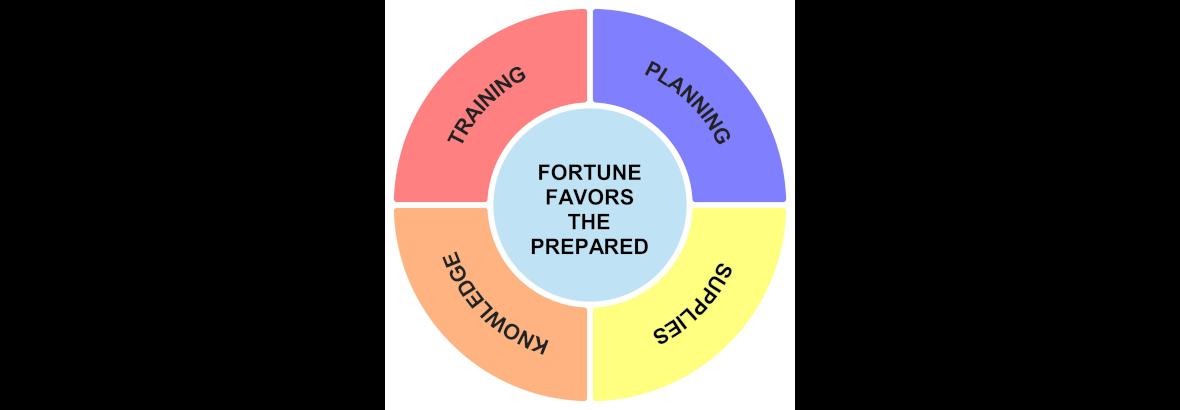 Fortune Favors The Prepared